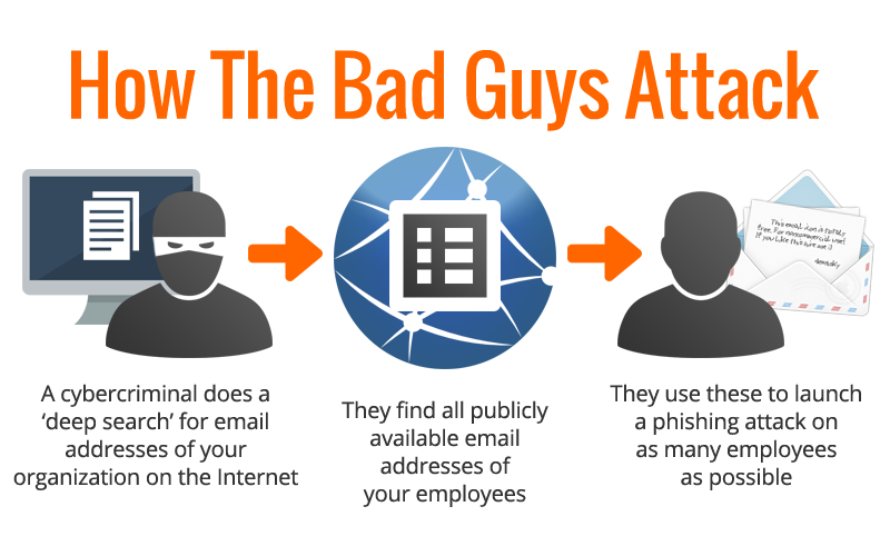 How The Bad Guys Attack